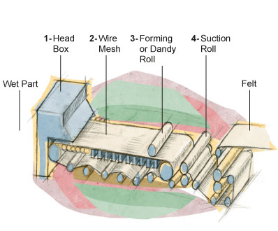 The Paper Machine